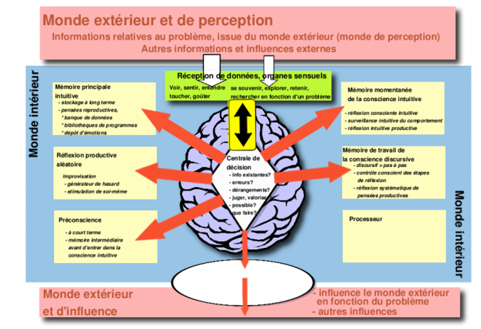 Inconscient, conscient, mécanismes